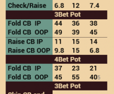 Fold vs  Cbet - tied to Fold vs Cbet Flop
