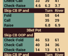 Skip CB - tied to Cbet Turn