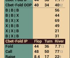 Cbet Flop - tied to Cbet Flop