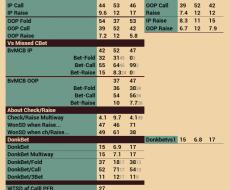 PostFlop - tied to Fold vs Cbet Turn