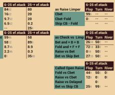 BB vs SB - tied to  Isolate Bb vs SB