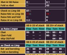 BB vs SB - tied to BB Fold vs Steal SB