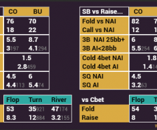 Blinds vs CO-BTN - tied to abbreviation BB