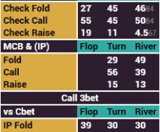 Postflop 3betpot - tied to BB Stack