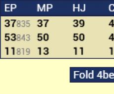 vs 3bet - tied to Fold vs 3bet
