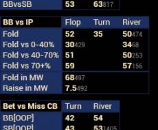 vs Cbet - tied to Fold vs Cbet Flop