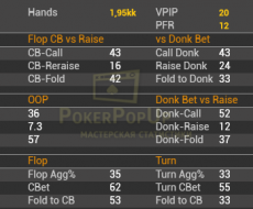 Flop - tied to Flop Cbet\Fold vs Cbet Flop