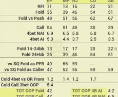 OOP vs 3Bet