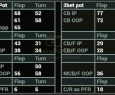 Cbet tied to - Cbet F | Cbet T