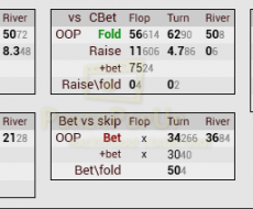 vsCbet [3bp] - tied to Fold vs Cbet[3bp]