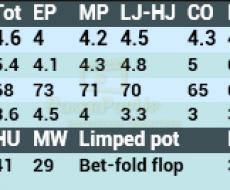 Limp - tied to Vpip