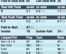 BB - tied to ISO   Fold vs Steal